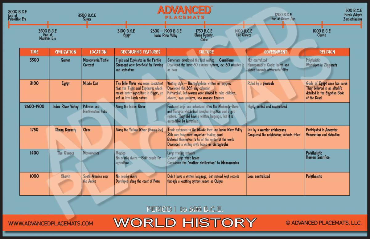 WHAP 1 TIMELINE_Page_1